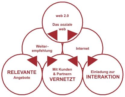 Das soziale web
