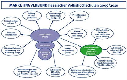 Der Marketingverbund der Hessischen Volkshochschulen